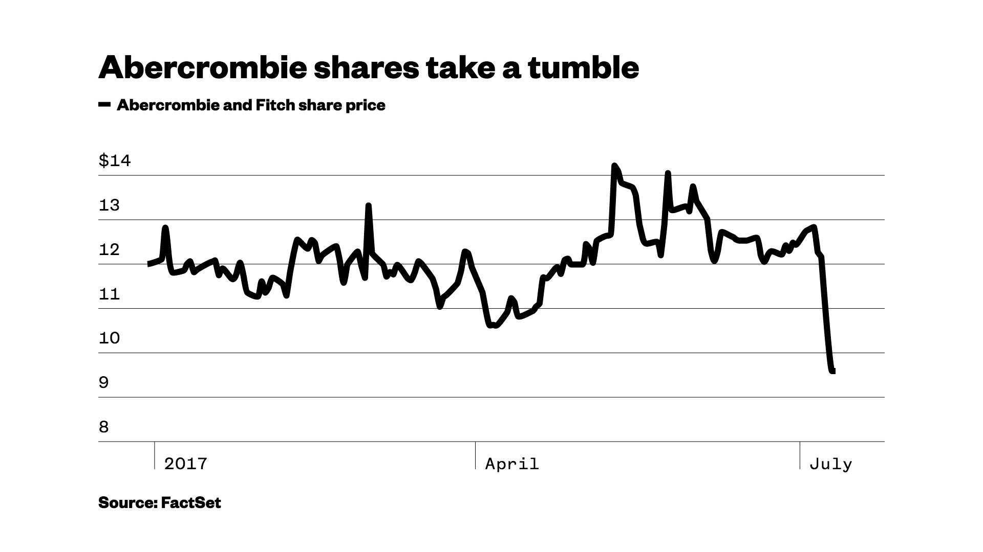Res: 1920x1080, Following the announcement, Abercrombie shares plummeted 21 percent to  17-year lows Monday, dragging other retailers along for the day's hellish  ride.
