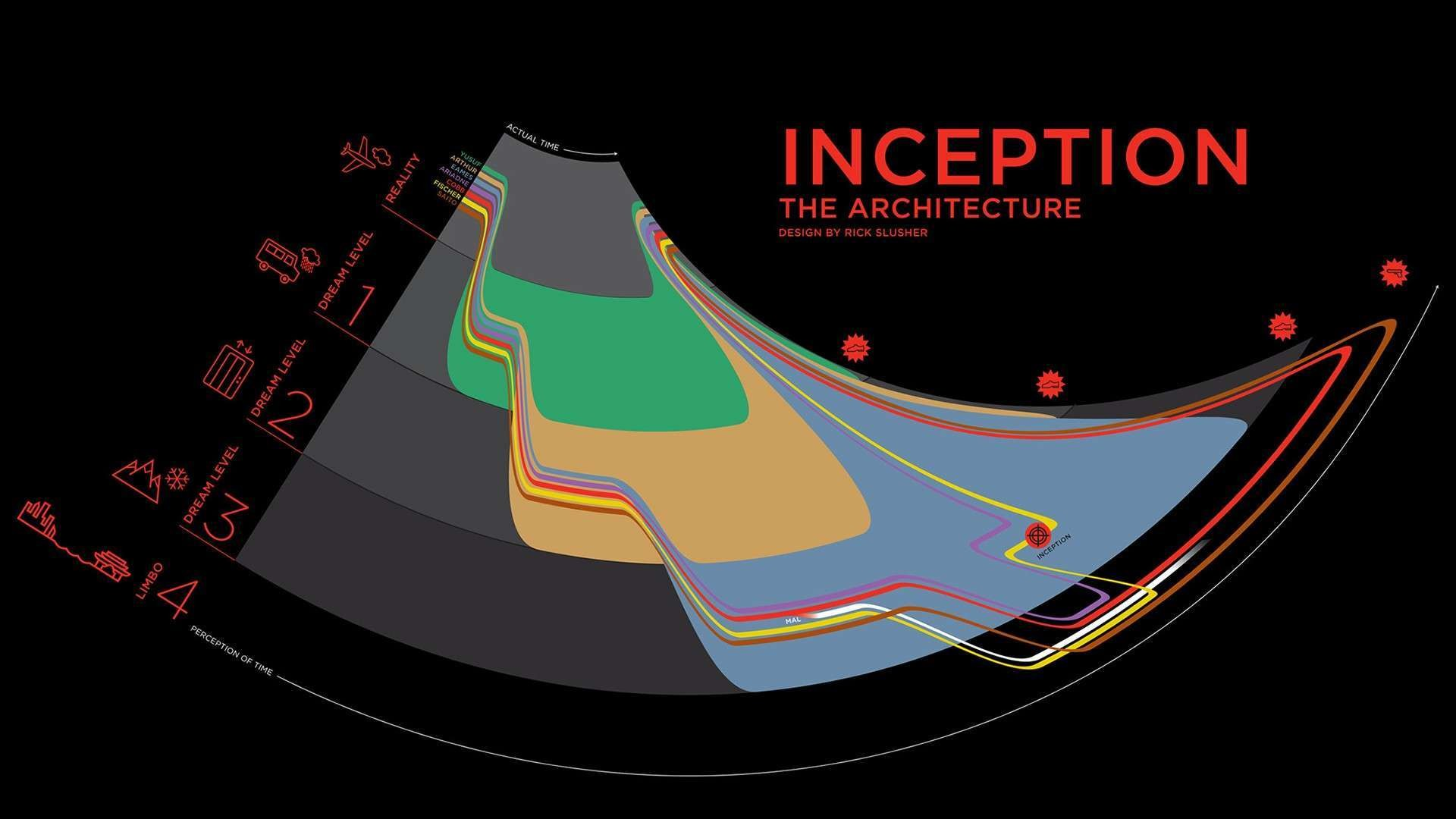 Res: 1920x1080, Inception Timeline HD Wallpaper. « »