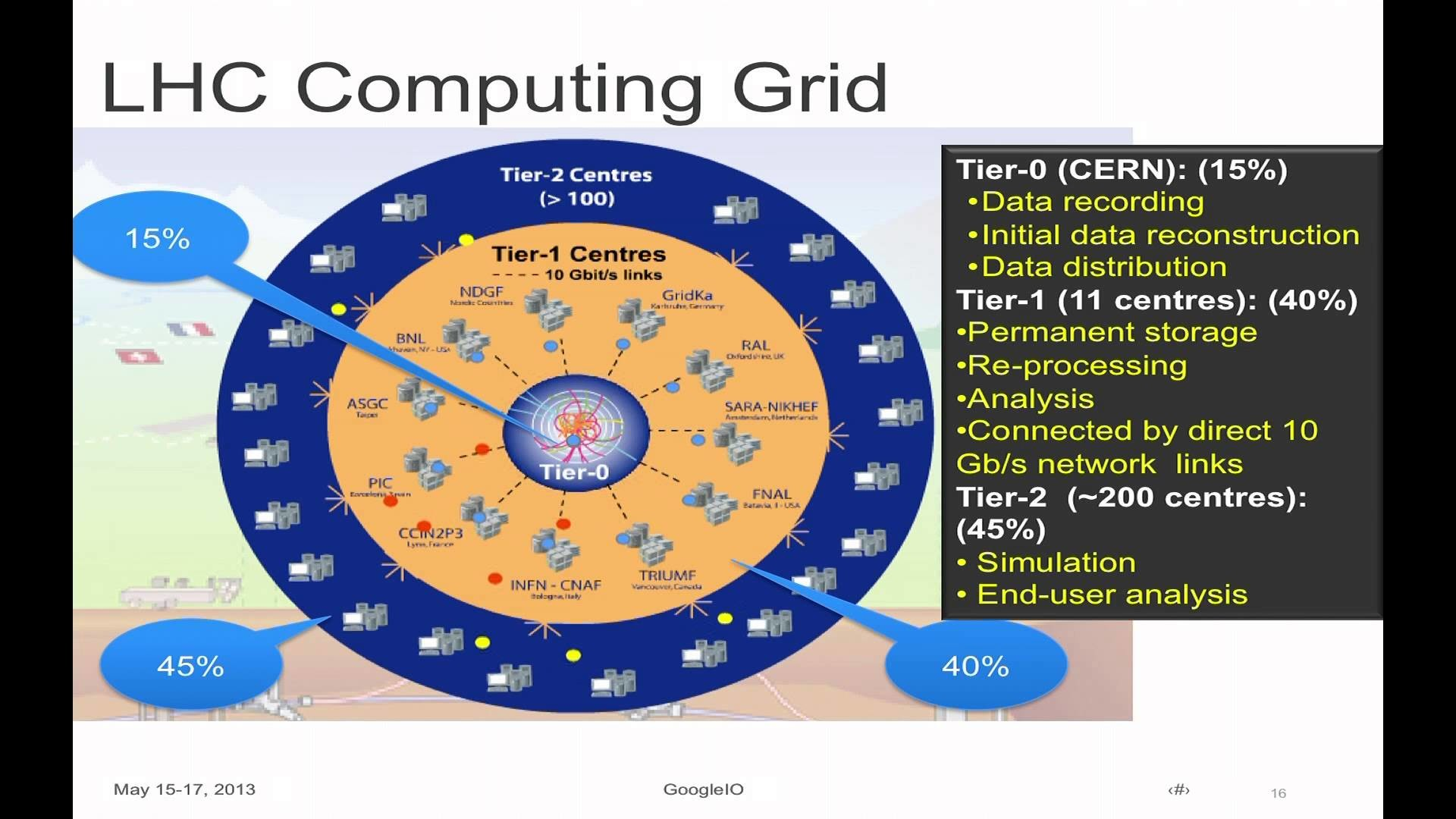 Res: 1920x1080, Google I/O 2013 - Cloud Computing and High-Energy Particle Physics: ATLAS  Experiment at CERN & GCE